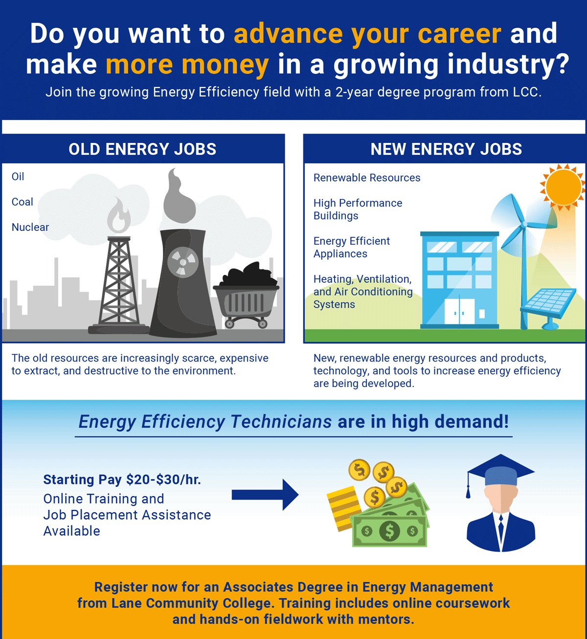 Needed: Skilled Workers in Energy Efficiency Tech. Starting pay $20-25/hr with online training and job placement assistance available. Why is there so much demand for Energy Efficiency Technicians? The way we produce and use energy globally is changing.